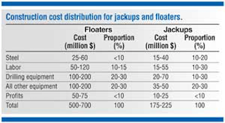 Reviewing rig construction cost factors | Offshore Magazine