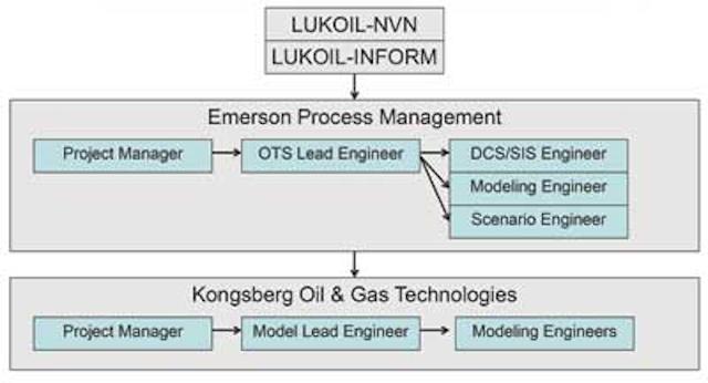 High-accuracy simulator trains offshore oil platform operators