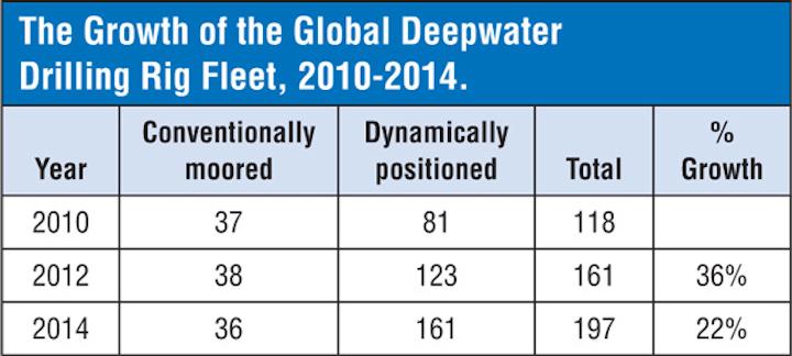 Global Deepwater