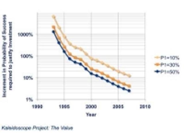 AVO, pore pressure reduce deepwater drilling risk | Offshore