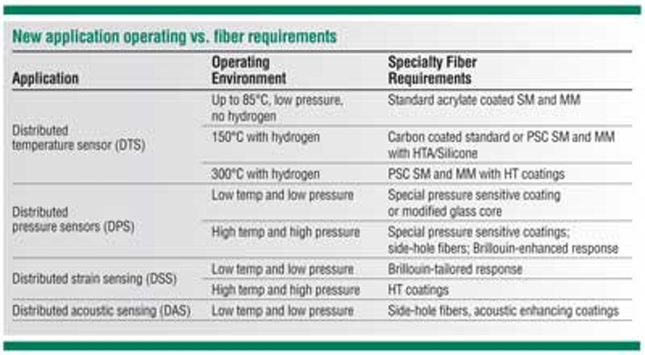 Optical fibers present opportunities and challenges for
