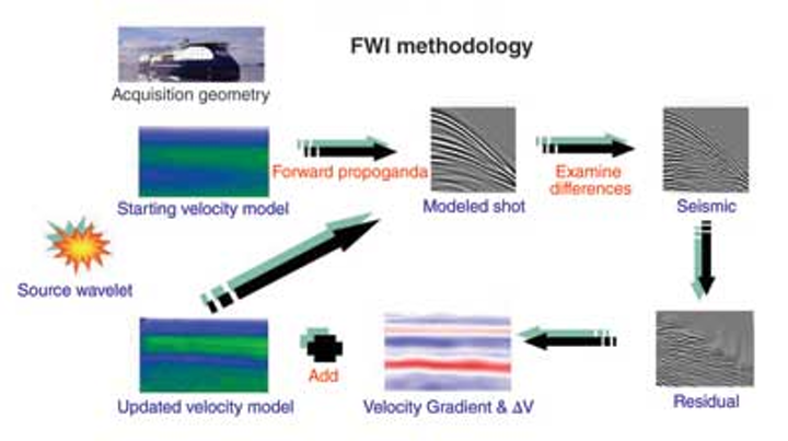 Full waveform inversion improves subsurface models | Offshore Magazine