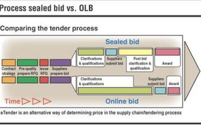 Online bidding solves some problems as it creates others