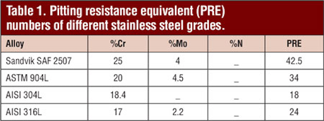 Extended field test shows super-duplex steel has cost-saving