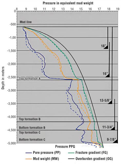 Versatile diverter tool reduces surge in deepwater wells