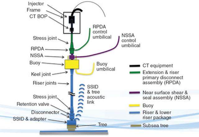 RPSEA reflects on its Ultra-Deepwater Program