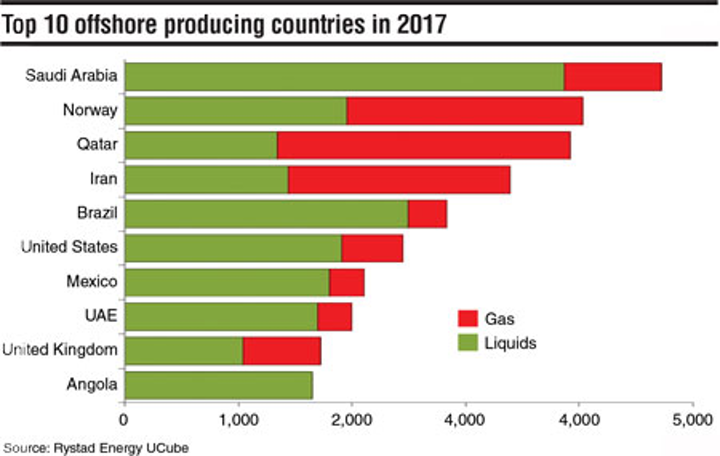 Top 10 offshore producing countries in 2017 | Offshore Magazine