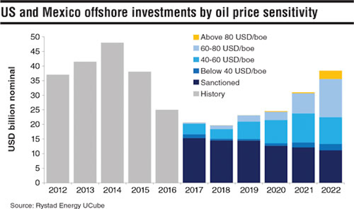 GoM recovery likely at $60/bbl | Offshore Magazine