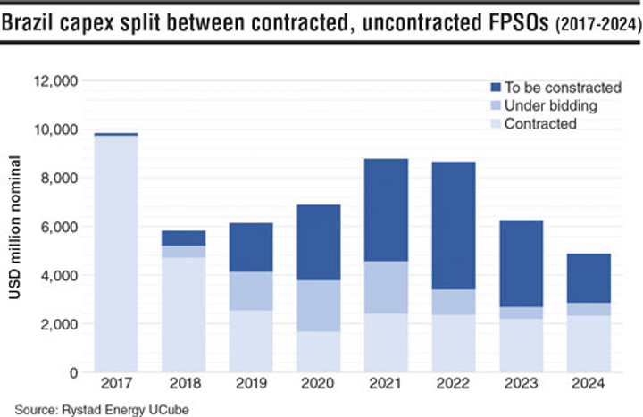Offshore market gears up as Petrobras plans an FPSO every quarter