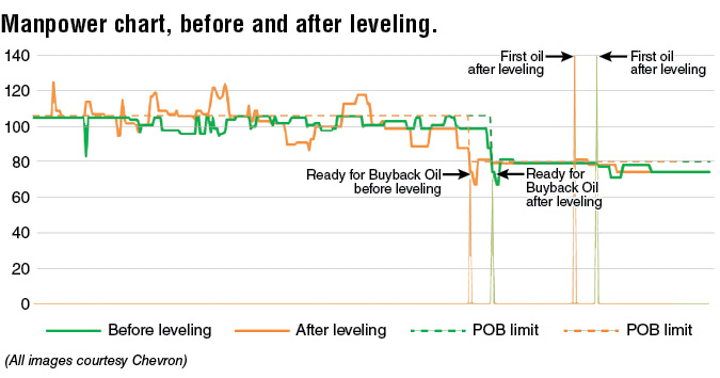 New POB approach enhances efficiency, reduces costs | Offshore Magazine