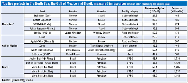 Global offshore industry looks ready to turn the corner toward