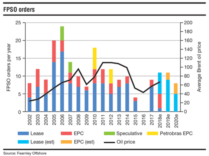 FPSO market inches forward | Offshore Magazine