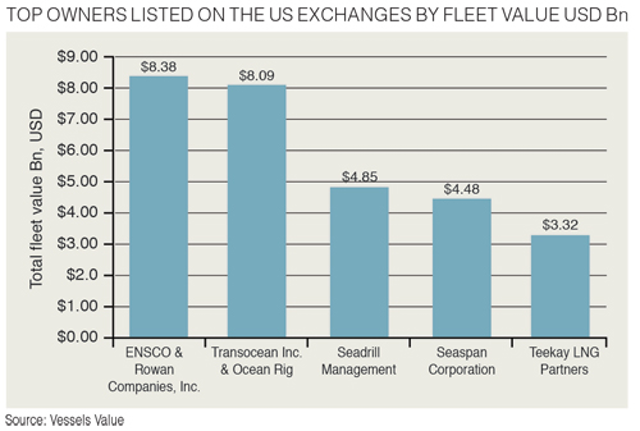 Vessels, Rigs, & Surface Systems | Offshore Magazine