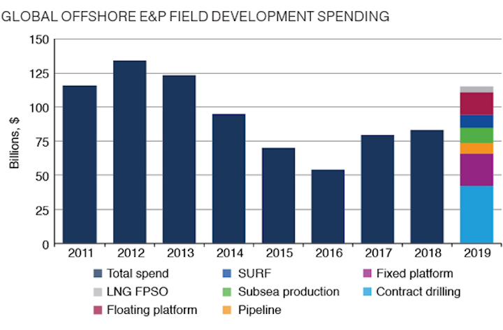 Offshore field development spend expected to reach seven-year high