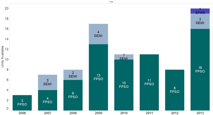 FPU totals by year