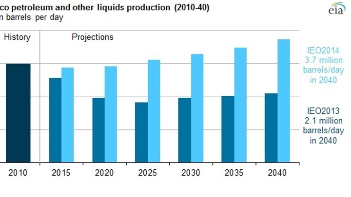 EIA estimate on Mexico production