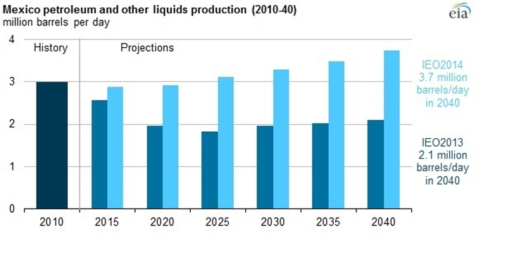 EIA estimate on Mexico production