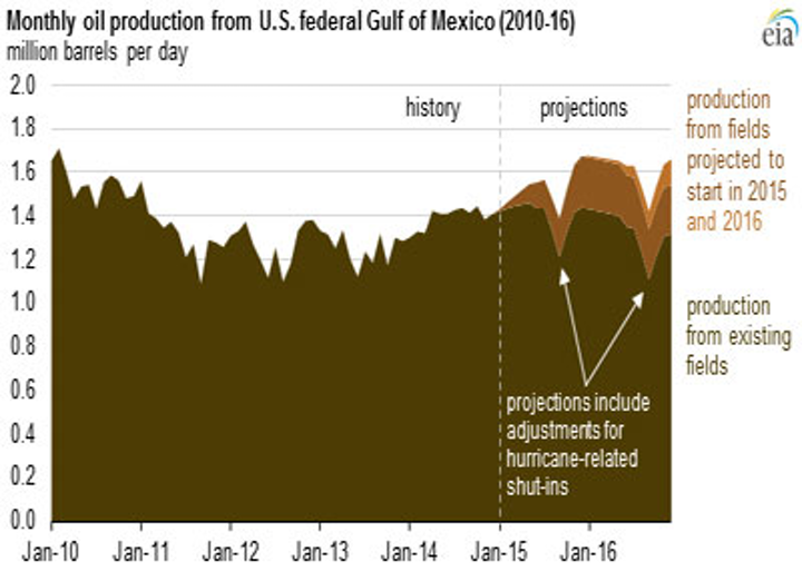 EIA oil production in the Gulf of Mexico