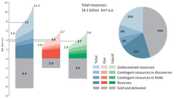 Offshore Norway total recoverable resources