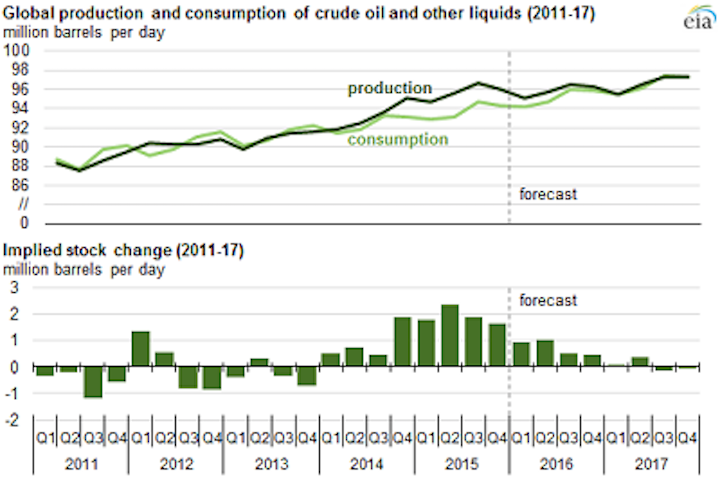 US Energy Information Administration's Global production and consumption of of crude oil and other liquids
