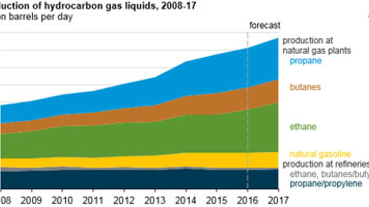 Content Dam Os En Articles 2016 03 Uk Oil And Gas Production Increases While Field Development Declines Says Us Energy Information Administration Leftcolumn Article Footerimage File