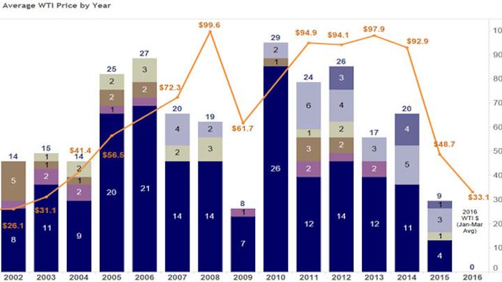 Historical FPS Awards vs Average WTI Price by Year