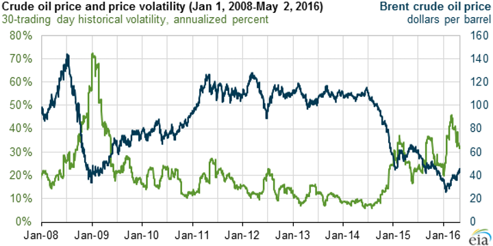 Content Dam Os En Articles 2016 05 Crude Volatility Decreases As Prices Rise From 1q 2016 Levels Says Eia Leftcolumn Article Footerimage File