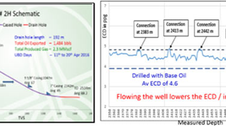 ONGC under-balanced drilling offshore western India