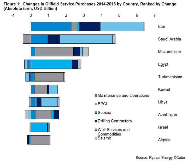 Content Dam Os En Articles 2016 06 Iran Emerging Markets Provide Opportunities For Oilfield Services Says Analyst Leftcolumn Article Footerimage File