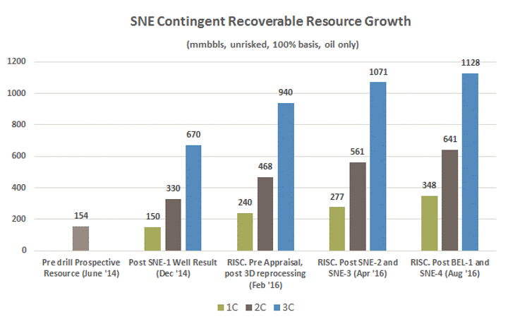 SNE recoverable contingent resource growth