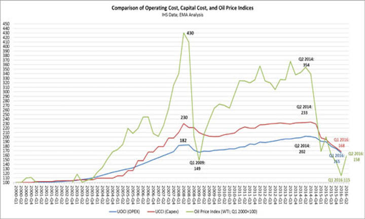 Comparison of operating cost, capital cost, and oil price indices