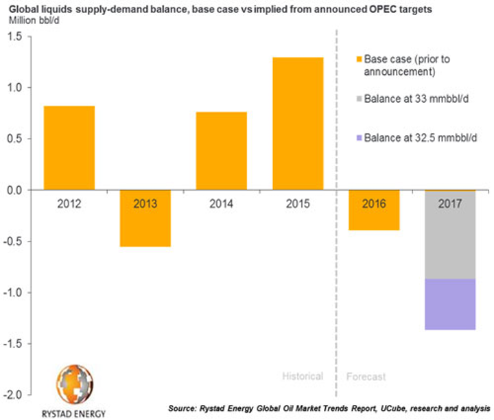 Global liquids supply-demand balance, base case vs implied from announced OPEC targets