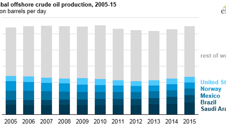Global offshore crude oil production