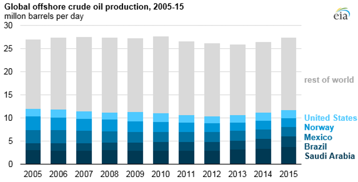 EIA: Offshore crude oil production hit five-year high in