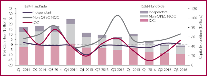 Free Cash Flow and Capital Expenditure for Selected Independents, IOCs and Non-OPEC NOCs Q1 2014-Q3 2016