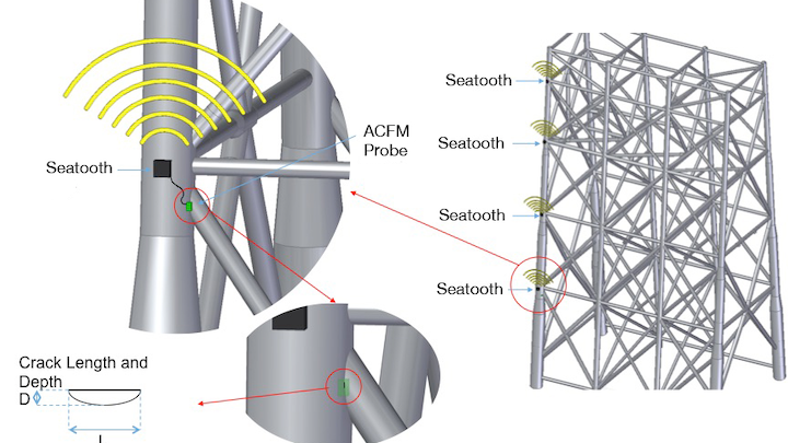 Seatooth ACFM