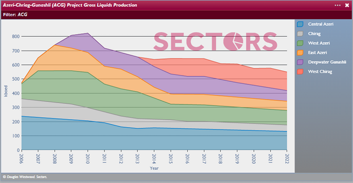 ACG Gross Liquids Production by Field 2006-2022