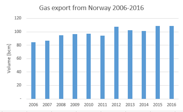 Norway gas exports