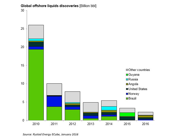Global offshore liquids discoveries