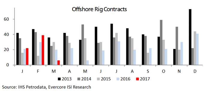 Offshore rig contracts