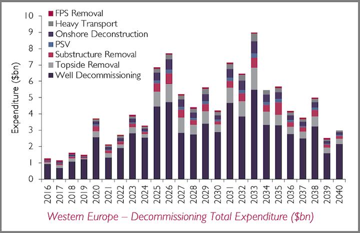 Western Europe Decommissioning Market Forecast 2017-2040