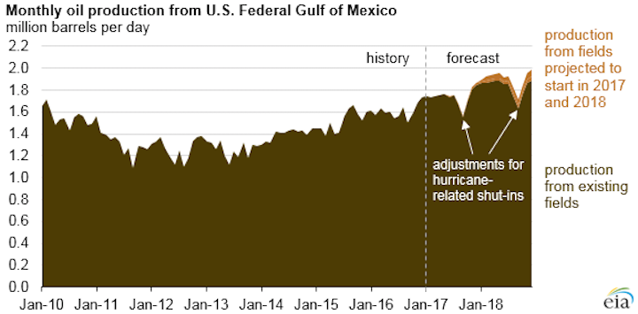 US Gulf of Mexico oil production