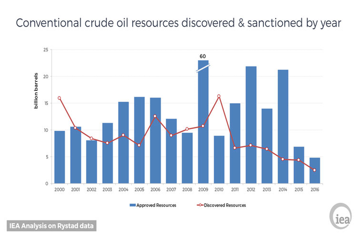 Conventional crude oil resources discovered and sanctioned by year