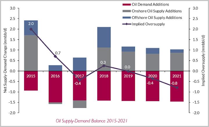 Oil supply-demand balance 2015-2021
