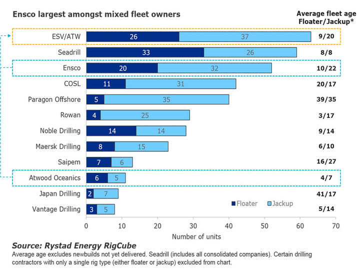 Rystad Energy RigCube
