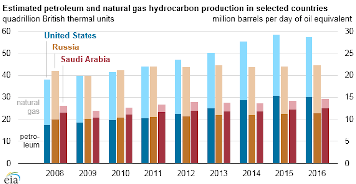 Petroleum and natural gas hydrocarbons production