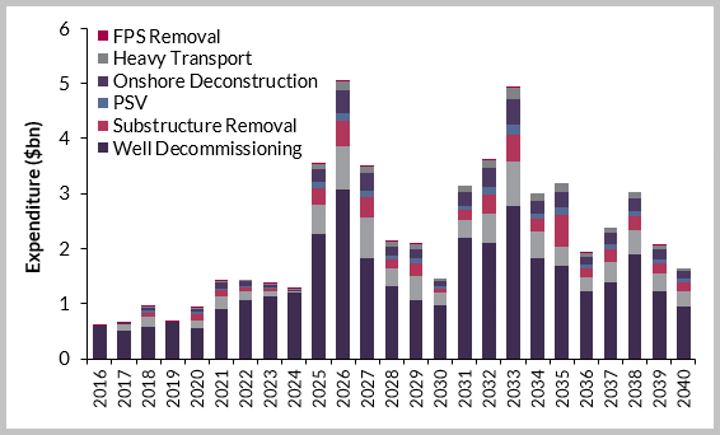 Total UK decommissioning expenditure 2016-2040