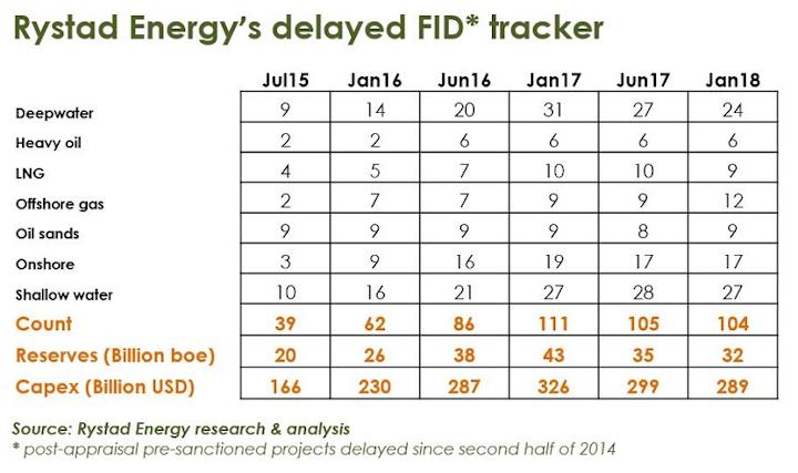 Rystad Energy's delayed FID tracker