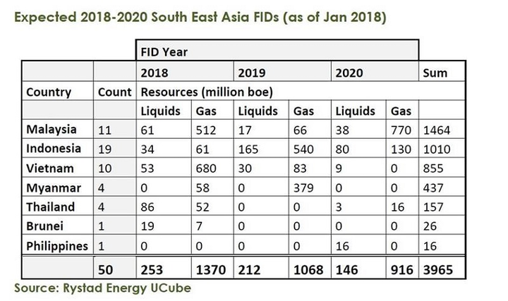 Expected Southeast Asia FID between 2018 and 2020
