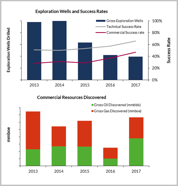 Gross exploration wells drilled, success rates and discovered commercial resources for the W40 group of companies, 2013-2017
